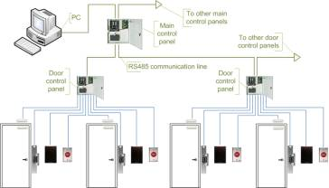 Access Security System