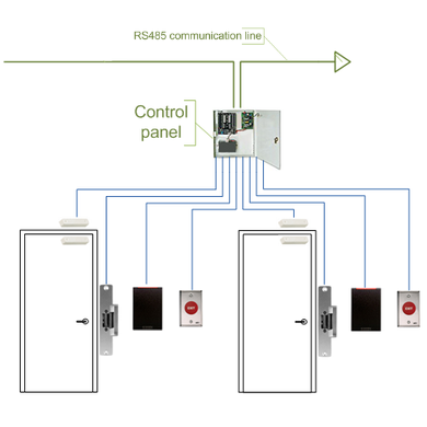 door access system singapore card access system Keypad Door Access Control Wiring Diagram