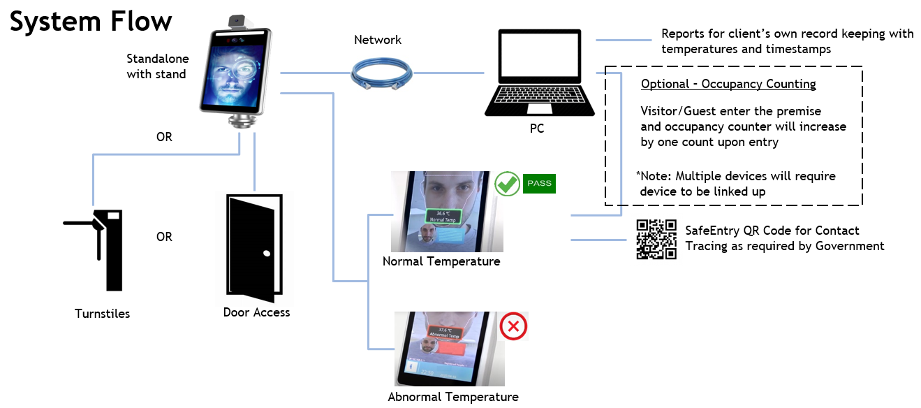 Contactless iFacial Detection System v2