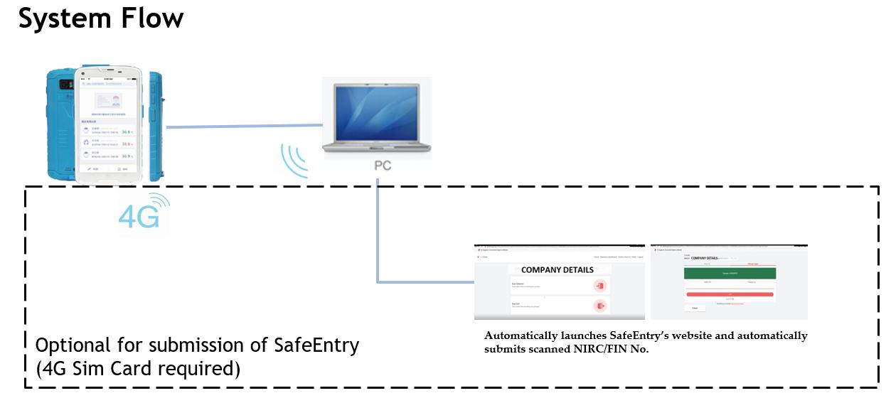 Mobile Visitor Management System Process Flow v2