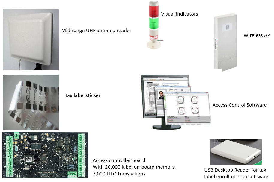 RFID Main Equipment overview